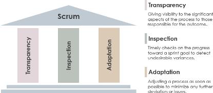 敏捷开发-Scrum的综合指南