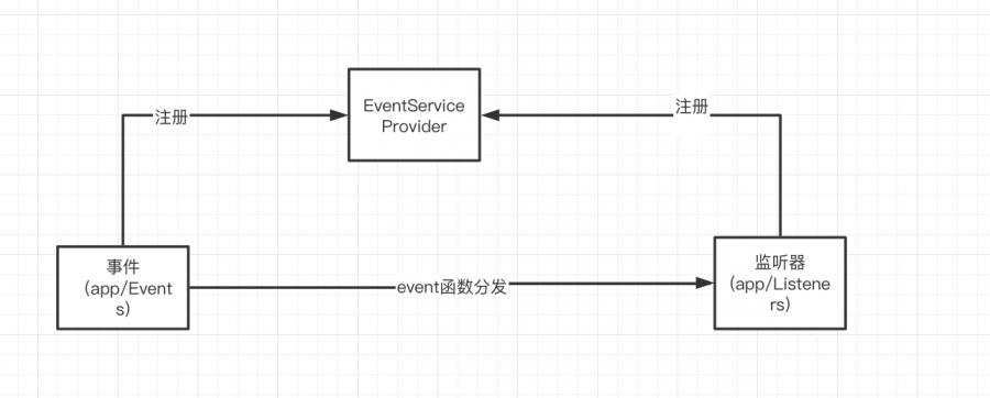 Laravel下使用事件和通知系统实现评论消息通知