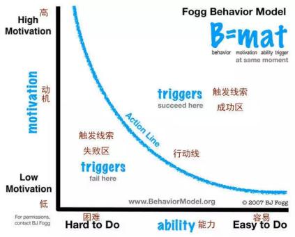 福格行为模型