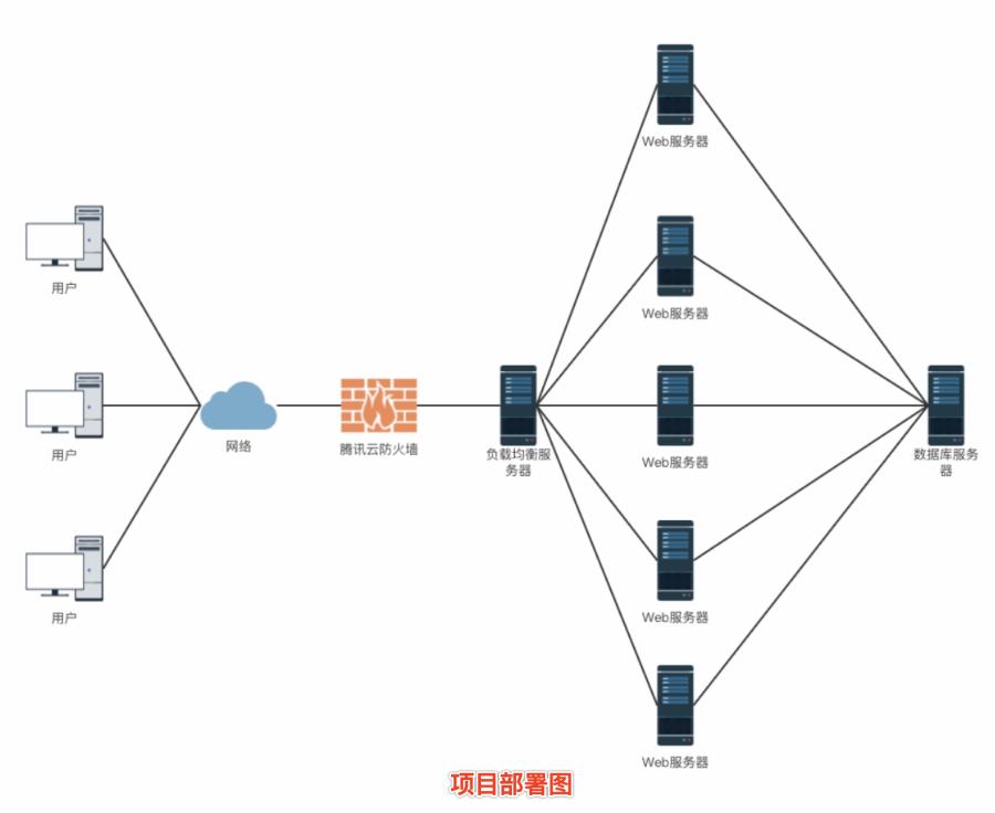MySQL集群备选方案