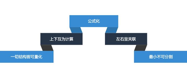 """【从零学数据分析1.2】分析的三种核心思维之""""公式化"""""""
