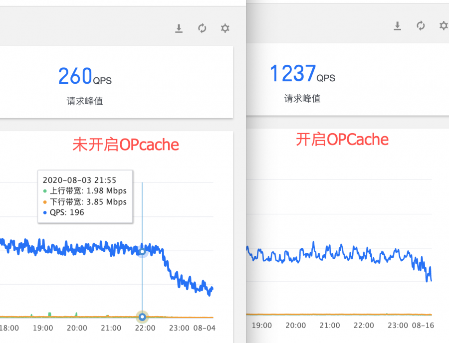 PHP Opcache 配置优化
