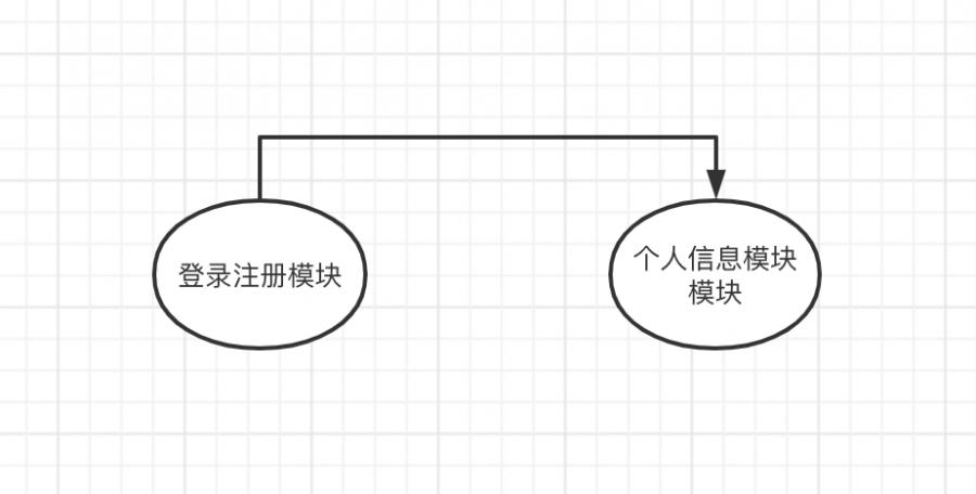 系统与子系统、模块与组件、框架与架构有什么区别