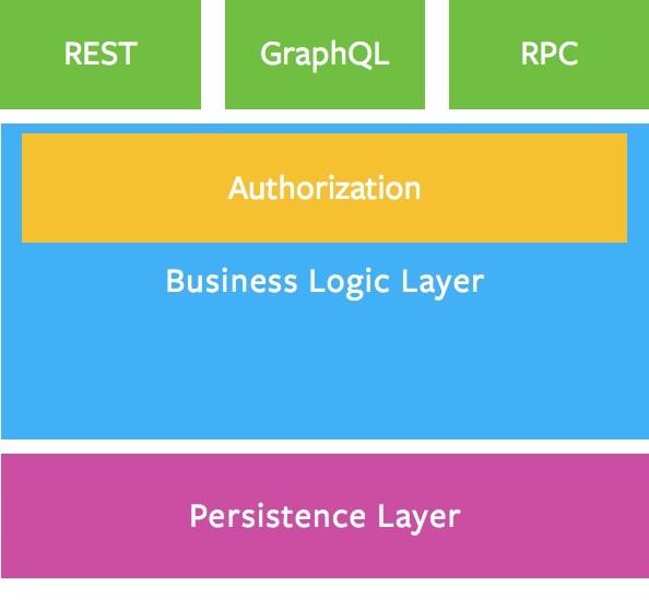 Laravel API 基于 GraphQL 构建 Laravel API