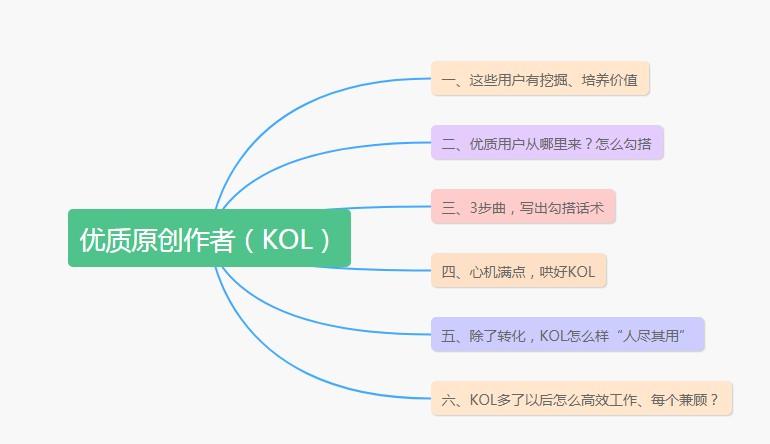 KOL运营的一点经历与理解。